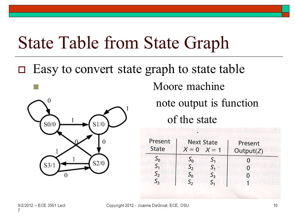 State Table from State Graph  Easy to convert state graph to state table Moore machine note output is function of the state 9/2/2012 – ECE 3561 Lect 7 Copyright 2012 - Joanne DeGroat, ECE, OSU10