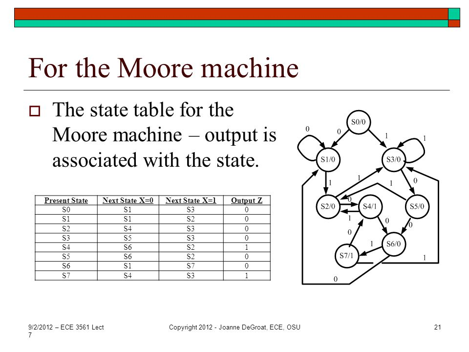 For the Moore machine  The state table for the Moore machine – output is associated with the state.