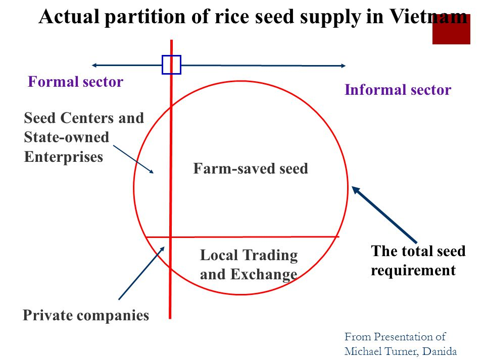 Actual partition of rice seed supply in Vietnam Formal sector Seed Centers and State-owned Enterprises Informal sector Farm-saved seed Local Trading and Exchange Private companies The total seed requirement From Presentation of Michael Turner, Danida
