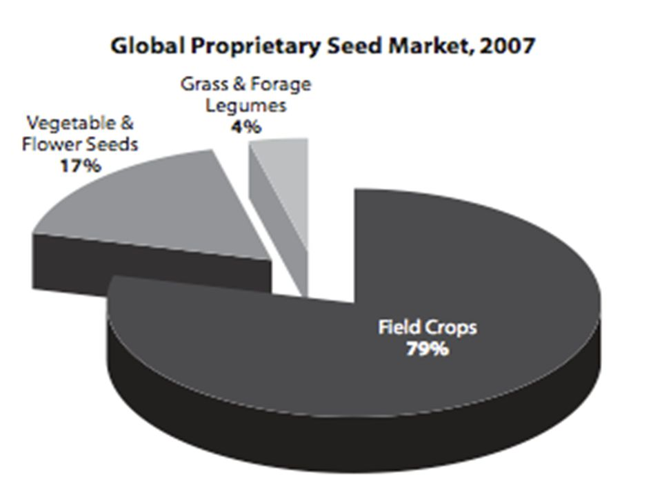Growing business  In 2000  Dow (US) with 30% pending applications on gene sequences for corn  Ribosome (US) with 72% application for potatoes  Dupont (US) with 41% application for wheat genes  2010: increasing trend towards patenting products of conventional breeding (not GMOs)  Test case under EPO: brocolli (Bioscience) - patent application on seeds and breeding method  wrinkled tomato (Israel) - 'essentially biological processes'