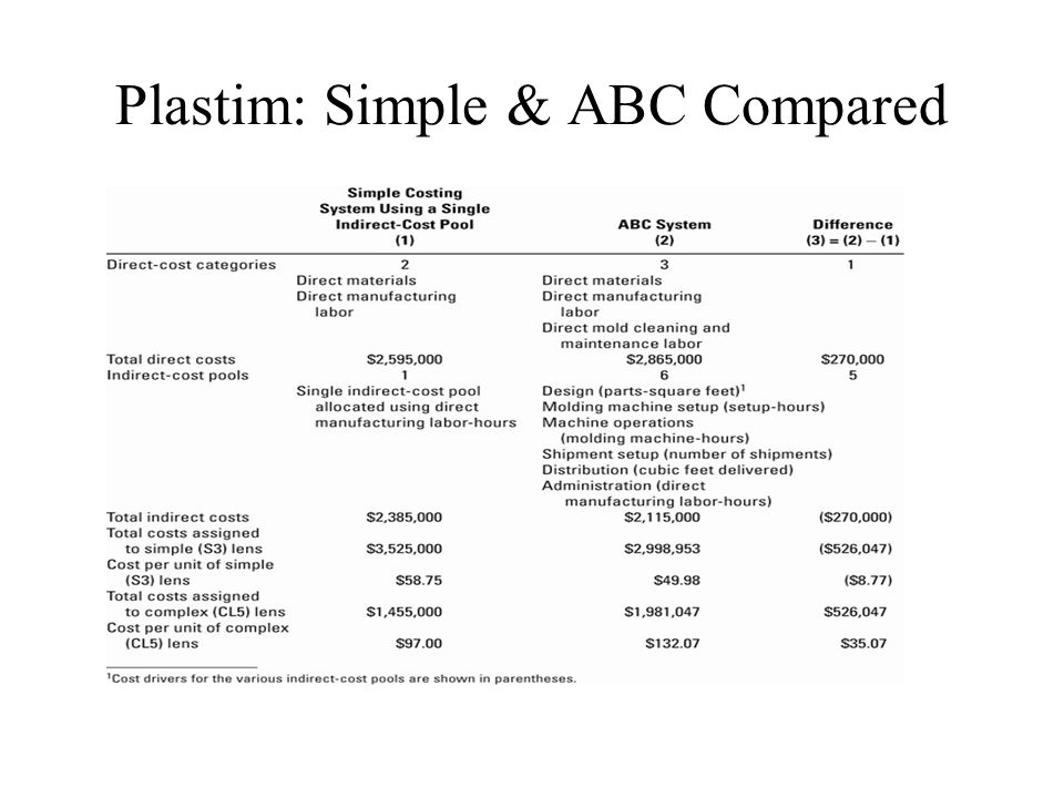 Plastim: Simple & ABC Compared