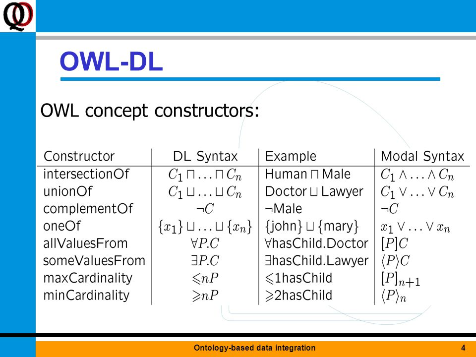 4Ontology-based data integration OWL-DL OWL concept constructors: