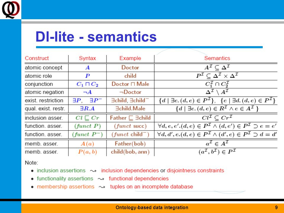 9Ontology-based data integration Dl-lite - semantics