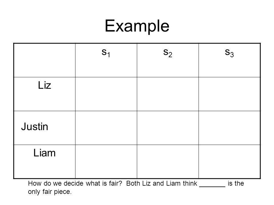 Example s1s1 s2s2 s3s3 Liz Liam Justin How do we decide what is fair? Both Liz and Liam think _______ is the only fair piece.
