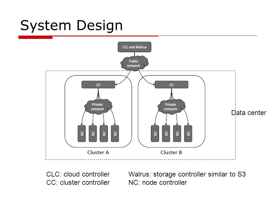 System Design Data center CLC: cloud controller Walrus: storage controller similar to S3 CC: cluster controllerNC: node controller
