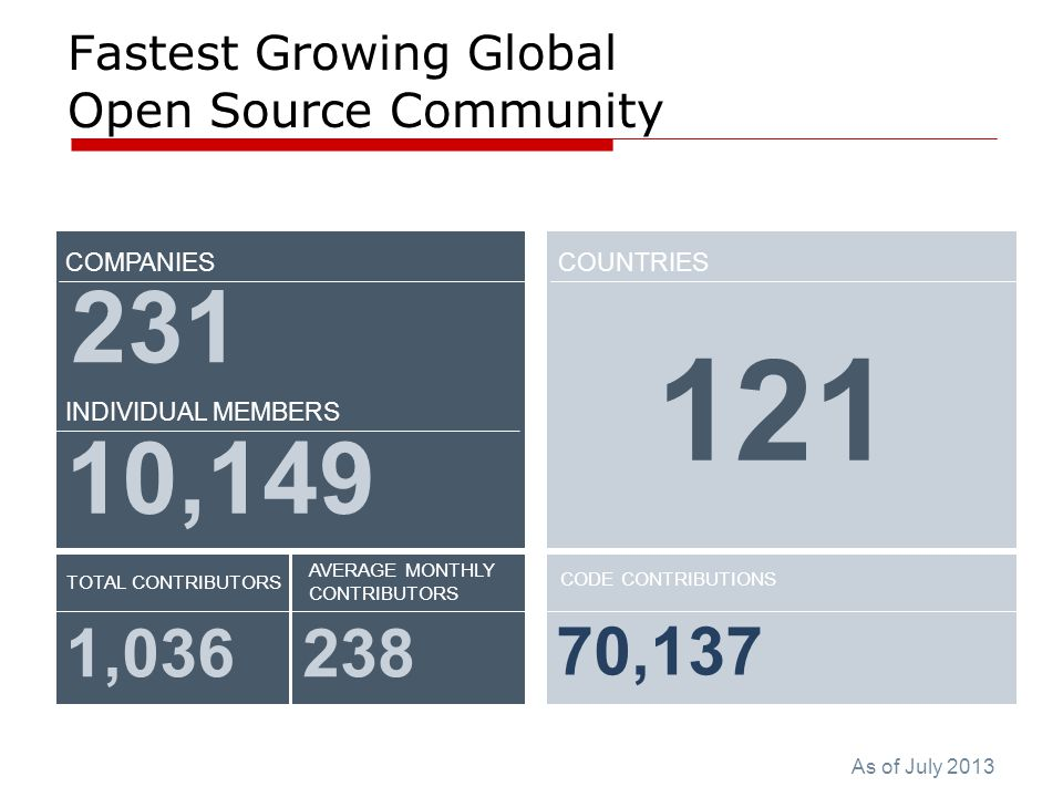 Fastest Growing Global Open Source Community COMPANIES TOTAL CONTRIBUTORS AVERAGE MONTHLY CONTRIBUTORS CODE CONTRIBUTIONS 1,036238 70,137 231 10,149 INDIVIDUAL MEMBERS COUNTRIES 121 As of July 2013