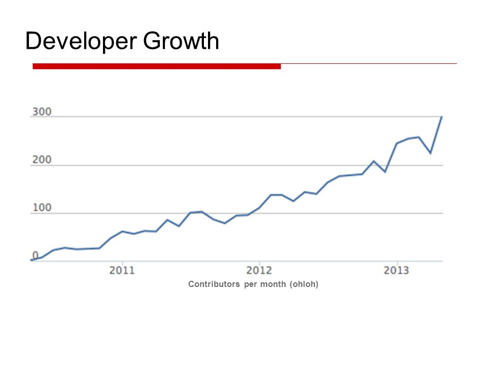 Developer Growth Contributors per month (ohloh)