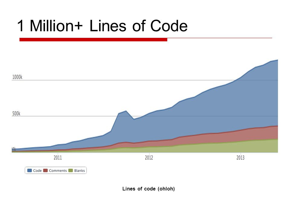 1 Million+ Lines of Code Lines of code (ohloh)