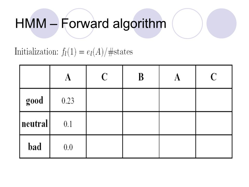 HMM – Forward algorithm