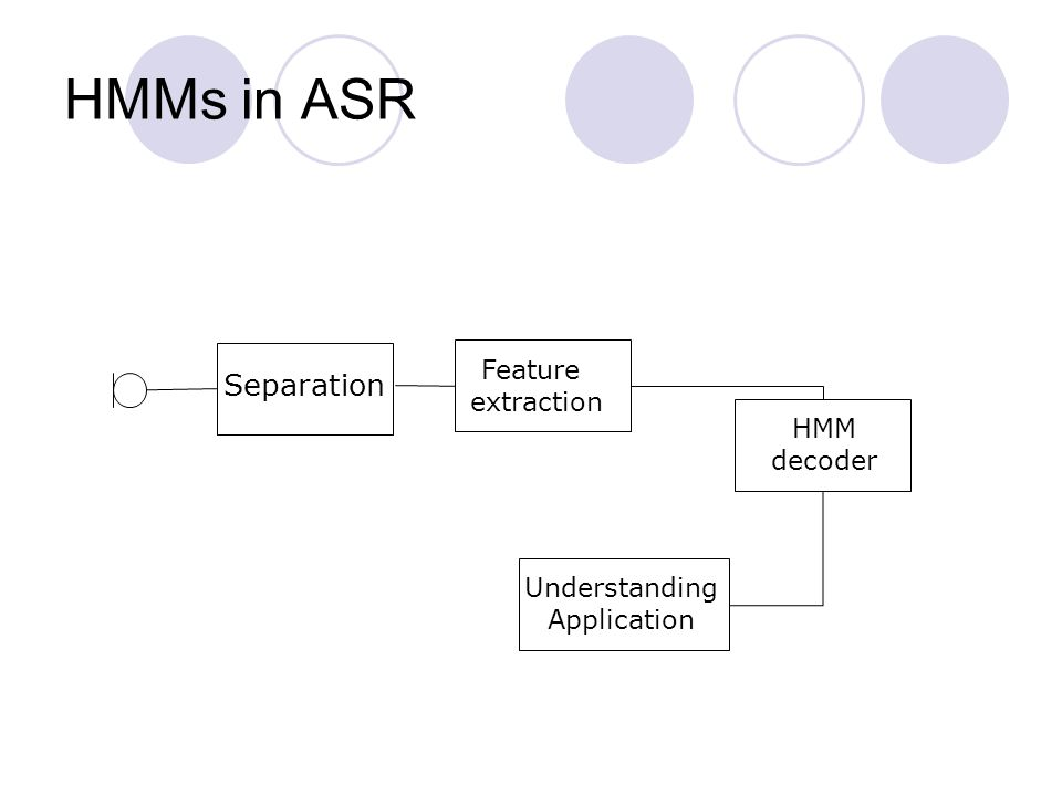 HMMs in ASR Separation Feature extraction HMM decoder Understanding Application