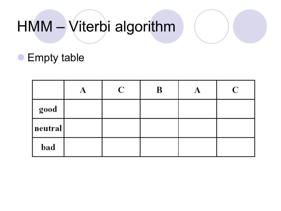HMM – Viterbi algorithm Empty table