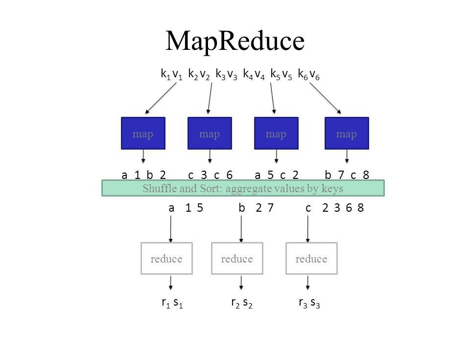 map Shuffle and Sort: aggregate values by keys reduce k1k1 k2k2 k3k3 k4k4 k5k5 k6k6 v1v1 v2v2 v3v3 v4v4 v5v5 v6v6 ba12cc36ac52bc78 a15b27c2368 r1r1 s1s1 r2r2 s2s2 r3r3 s3s3 MapReduce