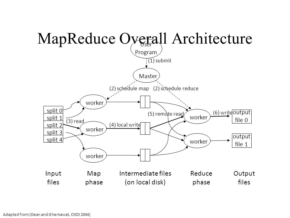 split 0 split 1 split 2 split 3 split 4 worker Master User Program output file 0 output file 1 (1) submit (2) schedule map(2) schedule reduce (3) read (4) local write (5) remote read (6) write Input files Map phase Intermediate files (on local disk) Reduce phase Output files Adapted from (Dean and Ghemawat, OSDI 2004) MapReduce Overall Architecture