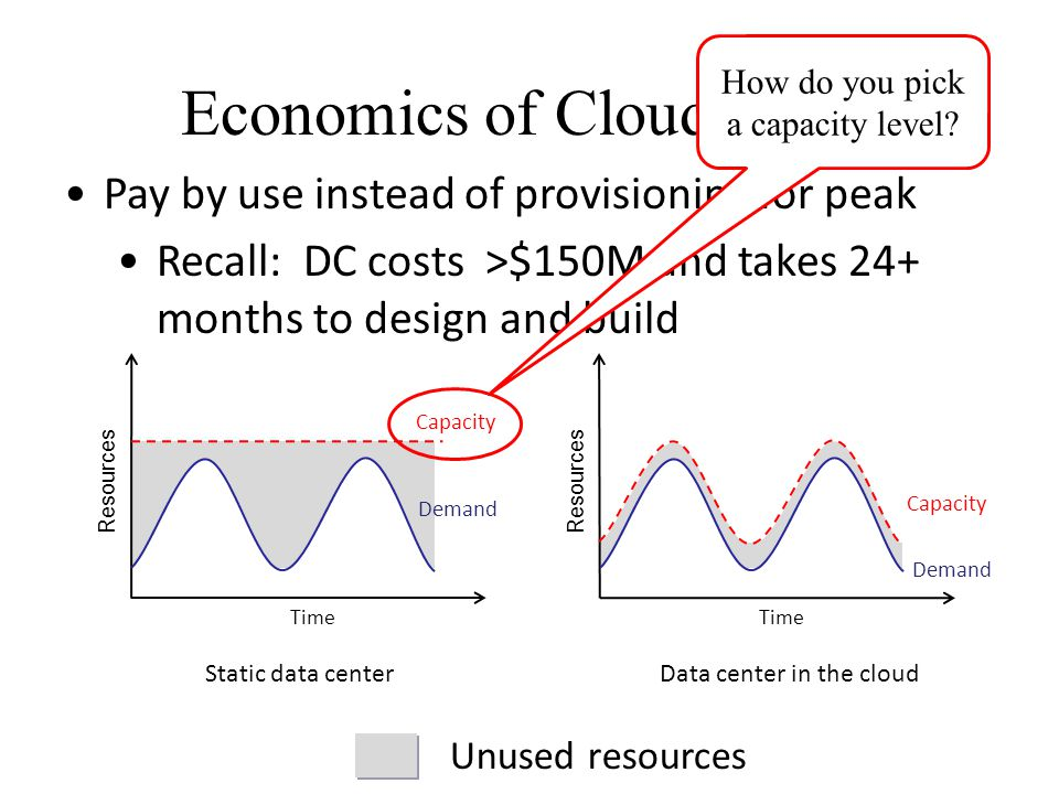 Unused resources Economics of Cloud Users Pay by use instead of provisioning for peak Recall: DC costs >$150M and takes 24+ months to design and build Static data centerData center in the cloud Demand Capacity Time Resources Demand Capacity Time Resources How do you pick a capacity level?