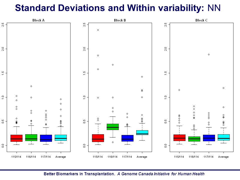 Better Biomarkers in Transplantation.