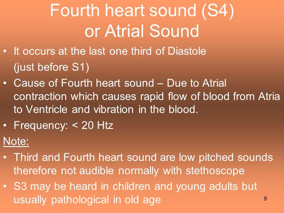 Relationship between Lt. ventricular volume & pressure changes 20