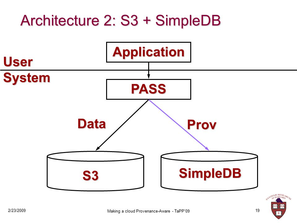 2/23/2009 Making a cloud Provenance-Aware - TaPP 09 19 Architecture 2: S3 + SimpleDB Application PASS S3 User System SimpleDB Data Prov