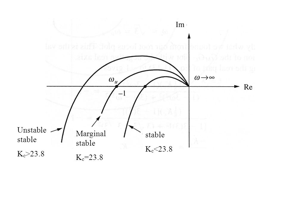 Marginal stable K c =23.8 stable K c <23.8 Unstable stable K c >23.8