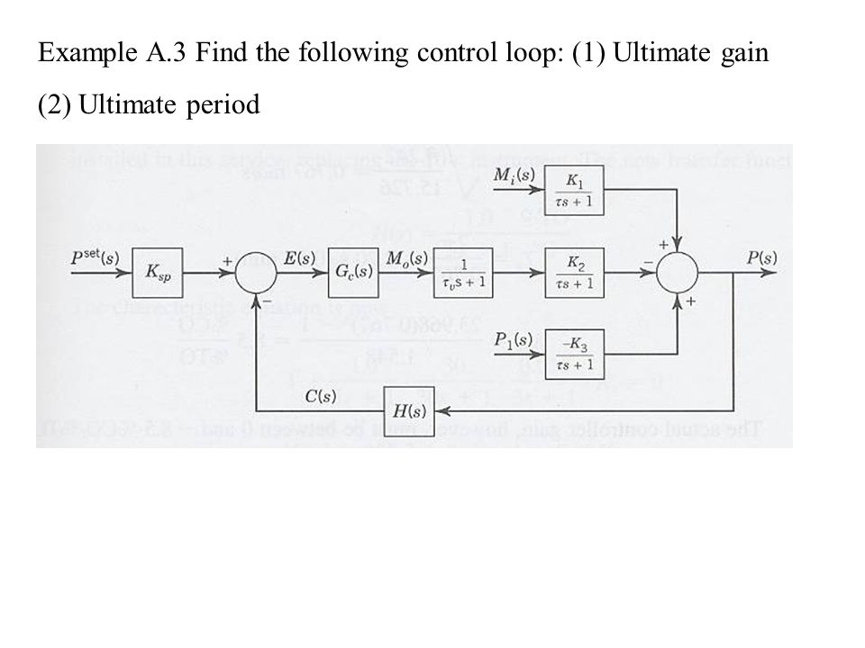 Example A.3 Find the following control loop: (1) Ultimate gain (2) Ultimate period