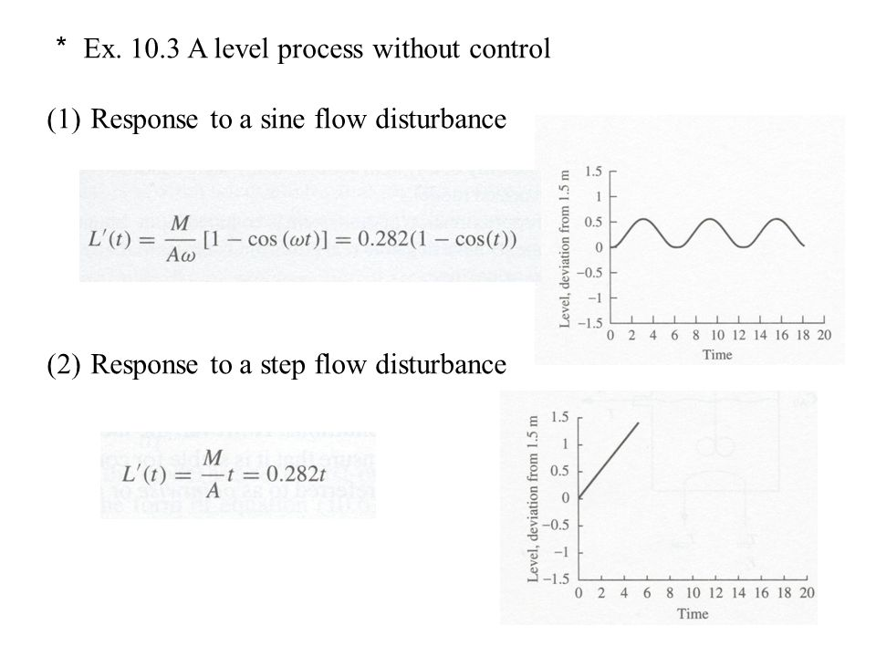 * Ex. 10.3 A level process without control (1)Response to a sine flow disturbance (2)Response to a step flow disturbance