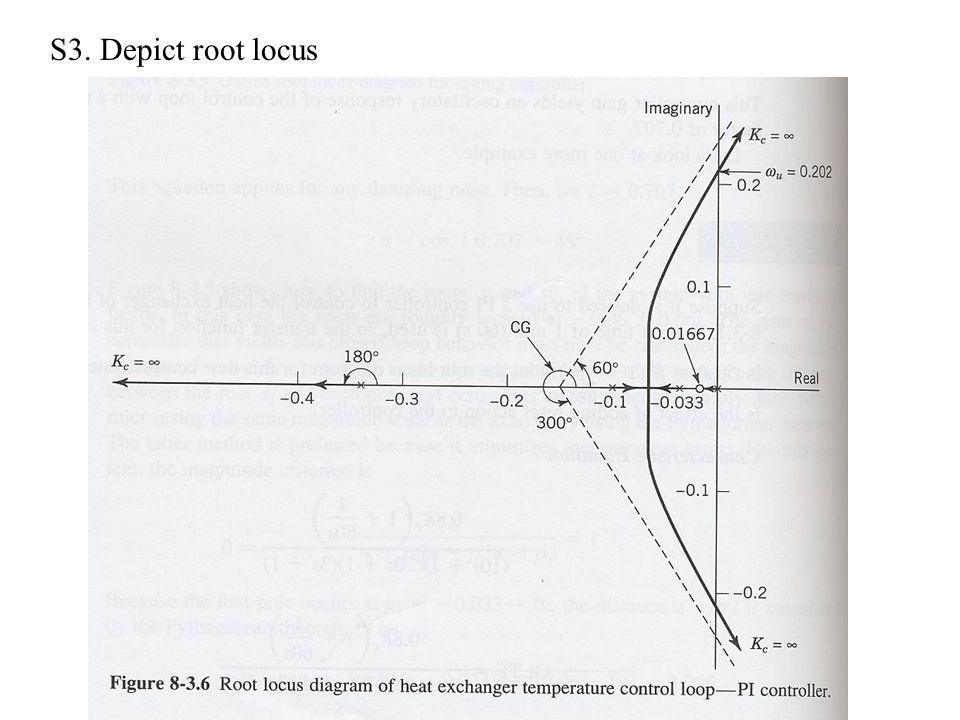 S3. Depict root locus