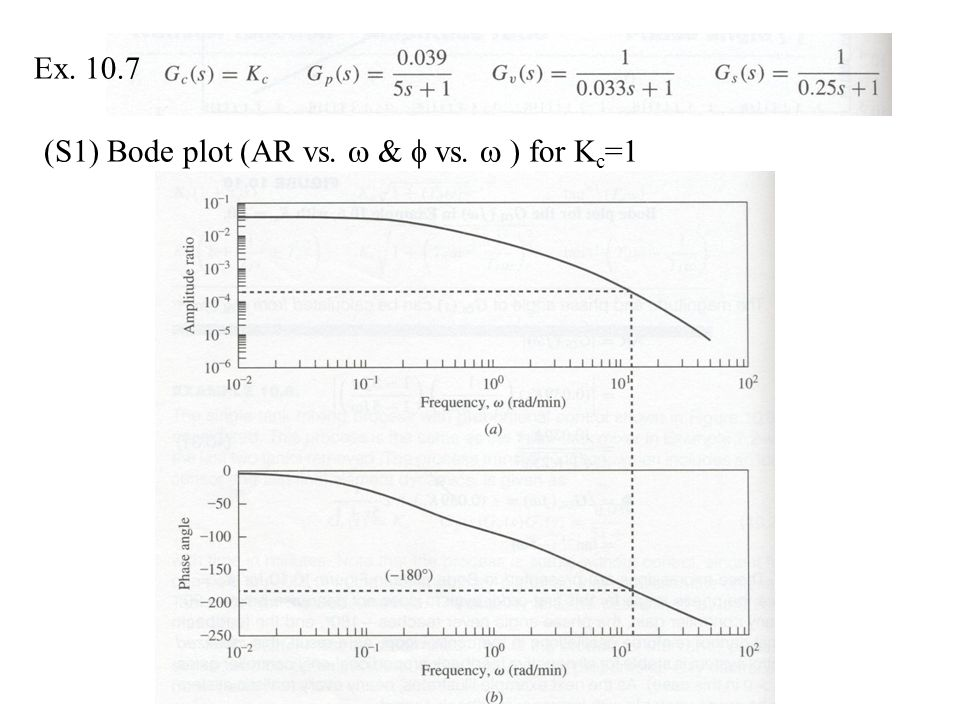 Ex. 10.7 (S1) Bode plot (AR vs.  &  vs.  ) for K c =1