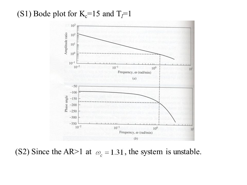 (S1) Bode plot for K c =15 and T I =1 (S2) Since the AR>1 at, the system is unstable.