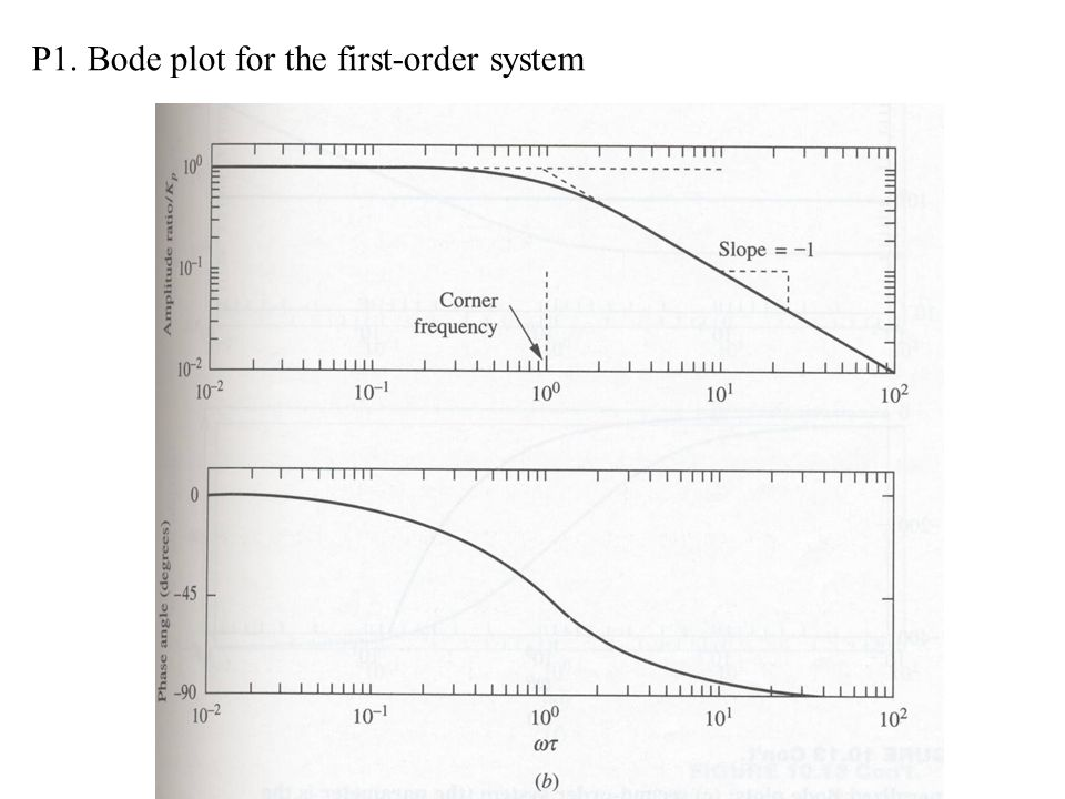 P1. Bode plot for the first-order system