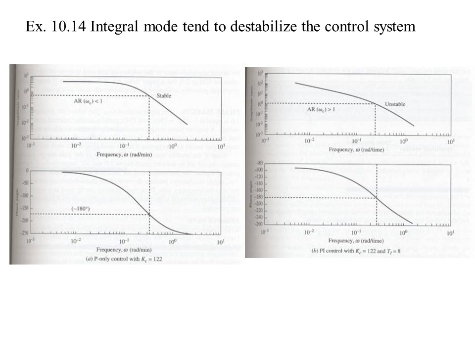 Ex. 10.14 Integral mode tend to destabilize the control system
