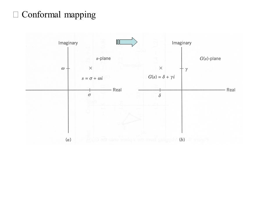 ※ Conformal mapping