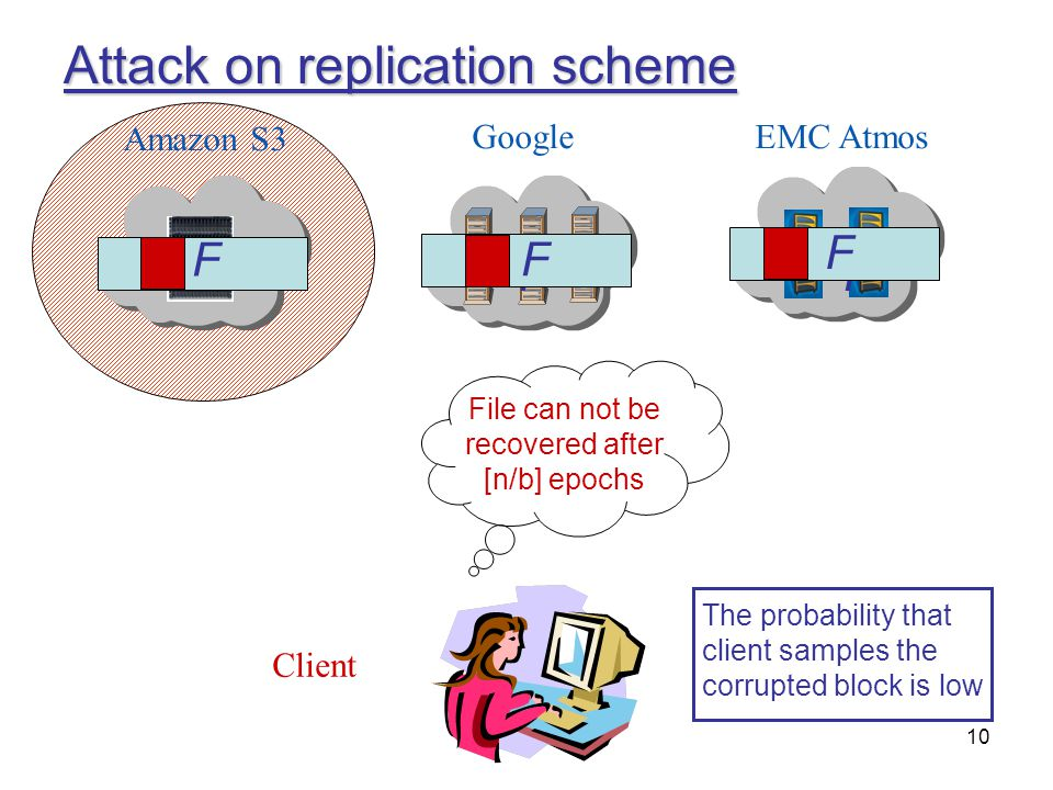 10 Attack on replication scheme Amazon S3 GoogleEMC Atmos Client FFF The probability that client samples the corrupted block is low File can not be re