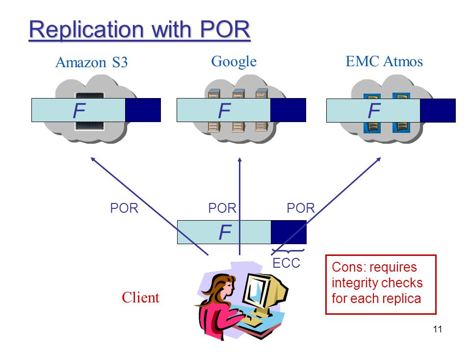 11 Replication with POR Amazon S3 GoogleEMC Atmos Client F F FF ECC POR Cons: requires integrity checks for each replica