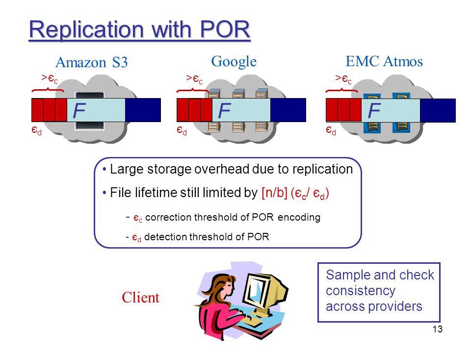 13 Replication with POR Amazon S3 GoogleEMC Atmos Client F FFF Large storage overhead due to replication File lifetime still limited by [n/b] (є c / є