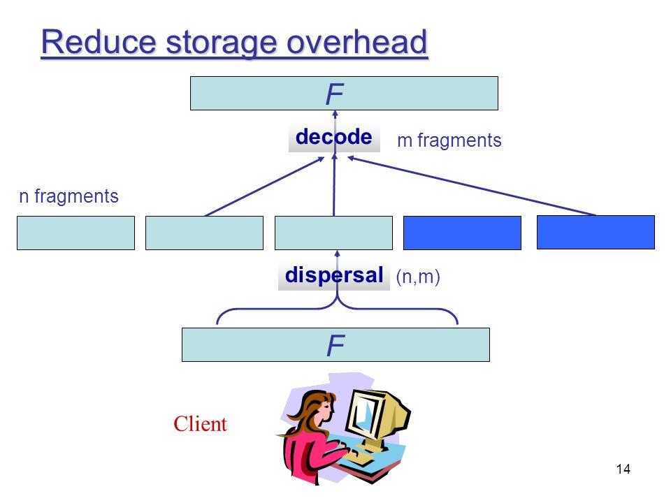 14 Reduce storage overhead Client F dispersal F (n,m) decode n fragments m fragments