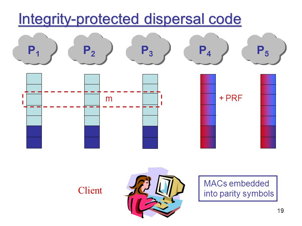 19 Integrity-protected dispersal code Client P1P1 P2P2 P3P3 P4P4 P5P5 MACs embedded into parity symbols m PRF+