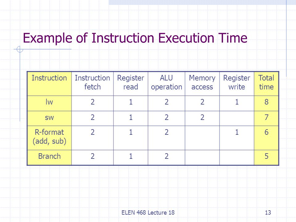 ELEN 468 Lecture 1813 Example of Instruction Execution Time InstructionInstruction fetch Register read ALU operation Memory access Register write Total time lw212218 sw21227 R-format (add, sub) 21216 Branch2125