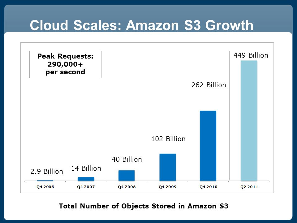 Cloud Scales: Amazon S3 Growth Peak Requests: 290,000+ per second Total Number of Objects Stored in Amazon S3 2.9 Billion 14 Billion 40 Billion 102 Billion 449 Billion 262 Billion