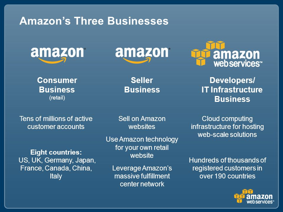 Amazon's Three Businesses Consumer Business (retail) Tens of millions of active customer accounts Eight countries: US, UK, Germany, Japan, France, Canada, China, Italy Seller Business Sell on Amazon websites Use Amazon technology for your own retail website Leverage Amazon's massive fulfillment center network Developers/ IT Infrastructure Business Cloud computing infrastructure for hosting web-scale solutions Hundreds of thousands of registered customers in over 190 countries