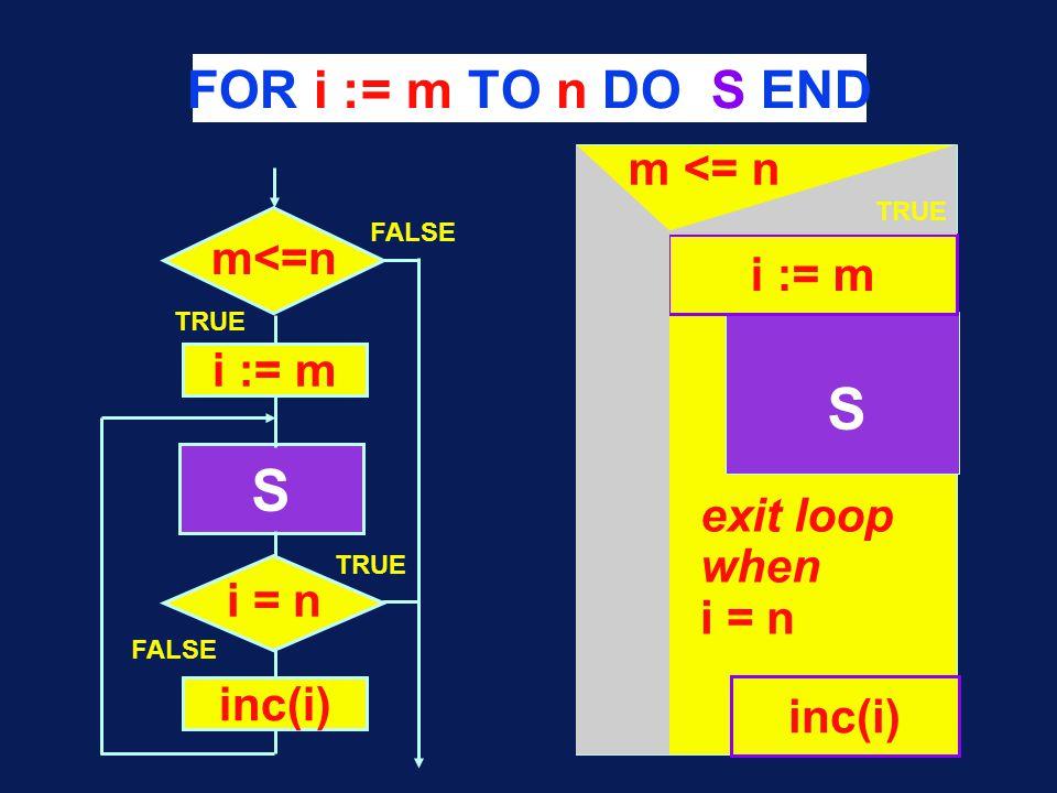 FOR i := m TO n DO S END S m <= n S TRUE FALSE i := m inc(i) i = n TRUE FALSE exit loop when i = n i := m inc(i) TRUE