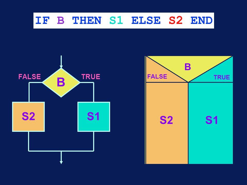 IF B THEN S1 ELSE S2 END B S2S1 FALSETRUE B FALSE TRUE S2S1