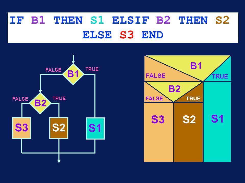 IF B1 THEN S1 ELSIF B2 THEN S2 ELSE S3 END S3S2 B2 FALSE TRUE B1 FALSE TRUE S3 S1 B1 FALSE TRUE S1 S2 FALSE TRUE B2