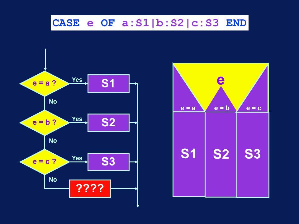 CASE e OF a:S1|b:S2|c:S3 END No e = a . S1 Yes No e = b .