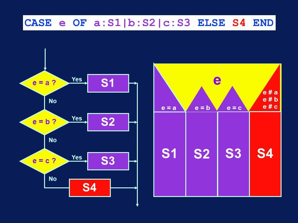 CASE e OF a:S1|b:S2|c:S3 ELSE S4 END No e = a . S1 Yes No e = b .