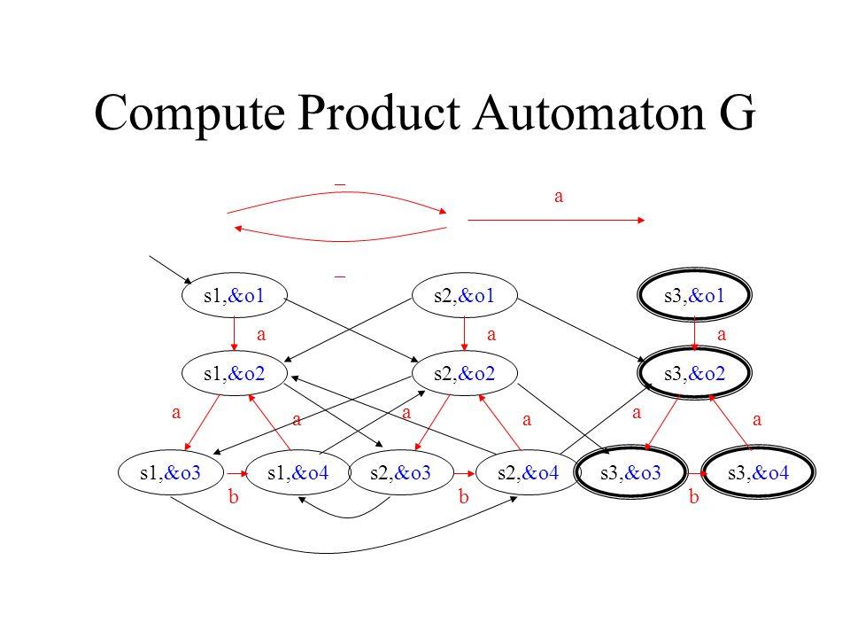 13 Compute Product Automaton G s1,&o1 s1,&o2 s1,&o3s1,&o4 a a b a s2,&o1 s2,&o2 s2,&o3s2,&o4 a a b a s3,&o1 s3,&o2 s3,&o3s3,&o4 a a b a _ _ a