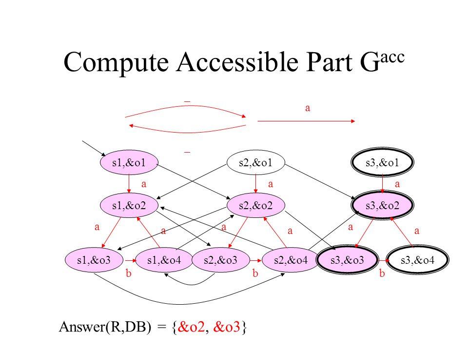 14 Compute Accessible Part G acc s1,&o1 s1,&o2 s1,&o3s1,&o4 a a b a s2,&o1 s2,&o2 s2,&o3s2,&o4 a a b a s3,&o1 s3,&o2 s3,&o3s3,&o4 a a b a _ _ a Answer(R,DB) = {&o2, &o3}