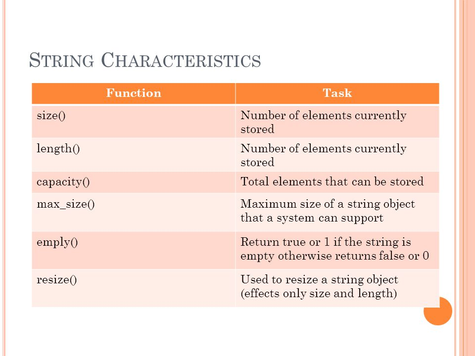 S TRING C HARACTERISTICS FunctionTask size()Number of elements currently stored length()Number of elements currently stored capacity()Total elements t