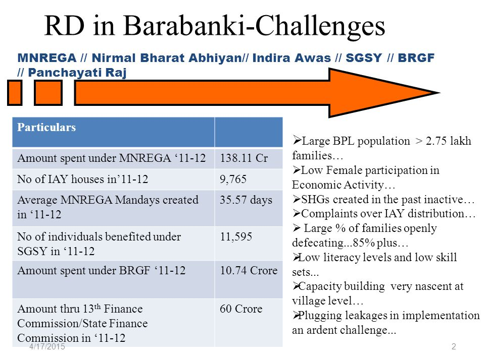RD in Barabanki-Challenges MNREGA // Nirmal Bharat Abhiyan// Indira Awas // SGSY // BRGF // Panchayati Raj  Large BPL population > 2.75 lakh families…  Low Female participation in Economic Activity…  SHGs created in the past inactive…  Complaints over IAY distribution…  Large % of families openly defecating...85% plus…  Low literacy levels and low skill sets...