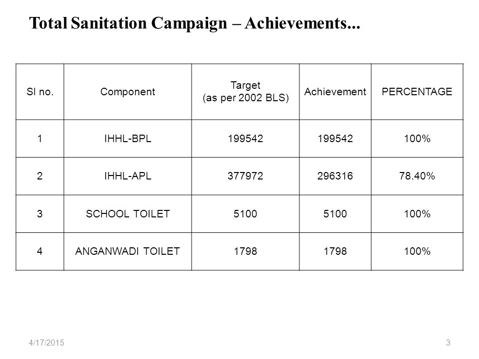 Total Sanitation Campaign – Achievements...