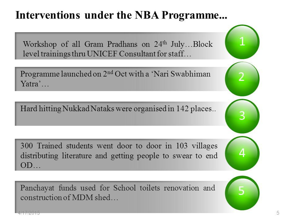 1 2 3 Workshop of all Gram Pradhans on 24 th July…Block level trainings thru UNICEF Consultant for staff… Interventions under the NBA Programme... 4 P