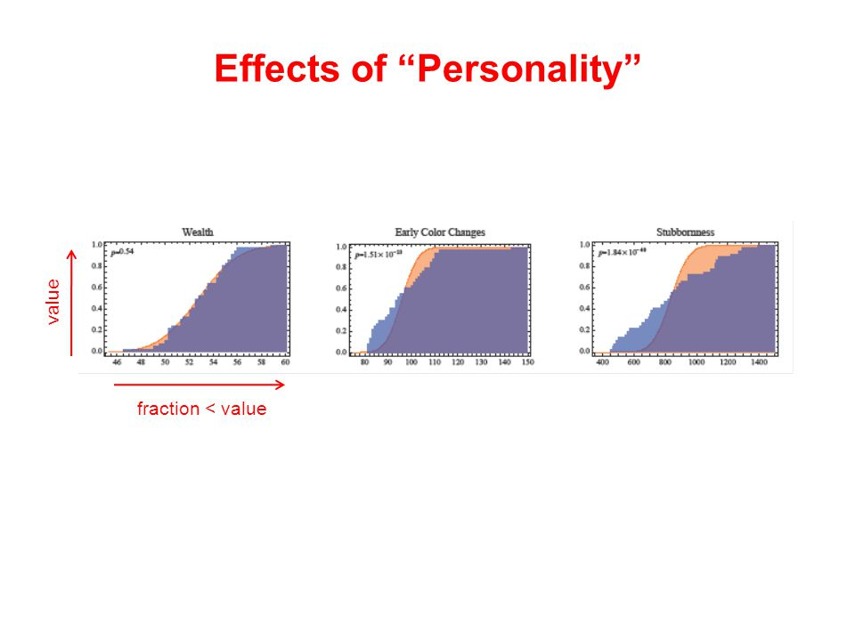 Effects of Personality value fraction < value